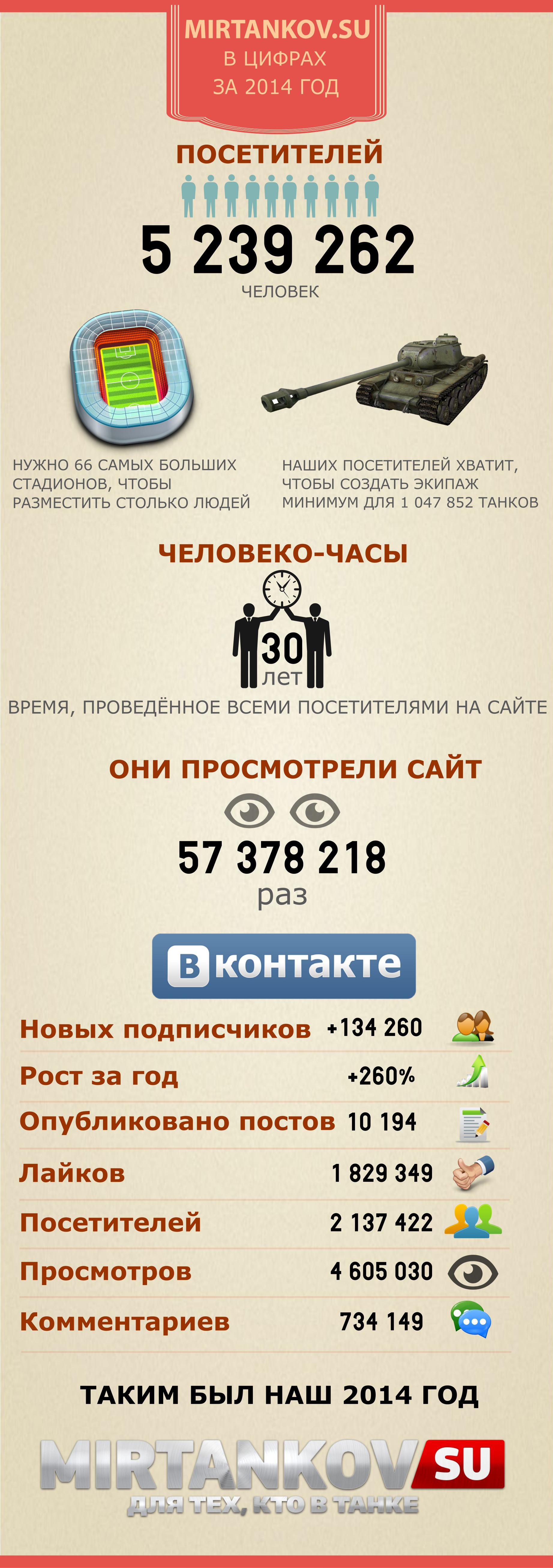 mirtankov.su в цифрах за 2014 год инфографика