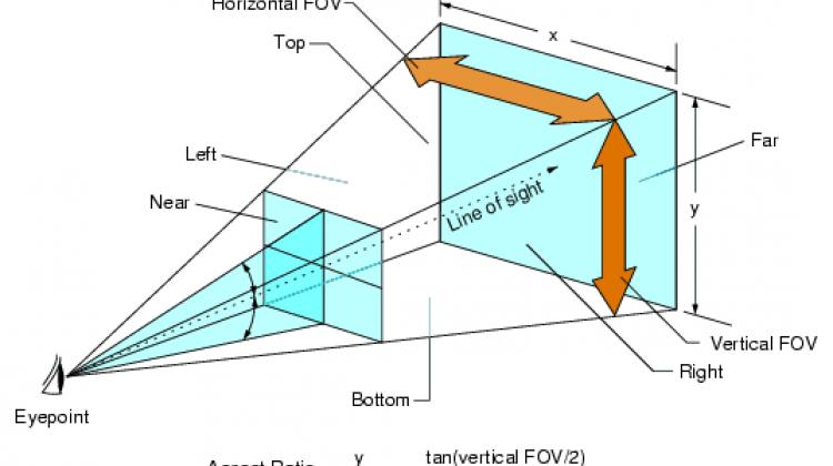 Как вернуть старое поле зрения (FOV)? Вопросы и ответы