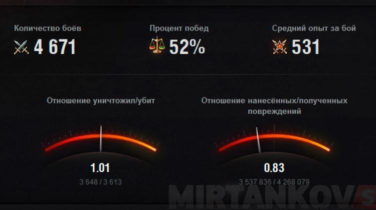 Изменения в личном кабинете WG и новая статистика игроков Новости