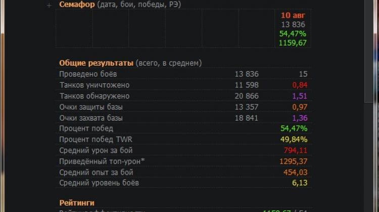 Программа WOTOMatic для слежения за своей статистикой в WoT 1.0.2 Программы
