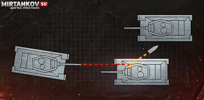 Новая система стрельбы в WoT Blitz Новости