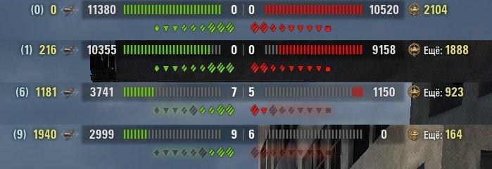 Показ суммарного ХП команд для World of Tanks Интерфейс