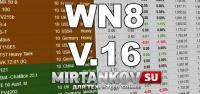 Обновление рейтинга WN8 и статистики игрока Новости