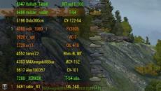 Личный оценка игроков во бою чтобы World of Tanks Статистика