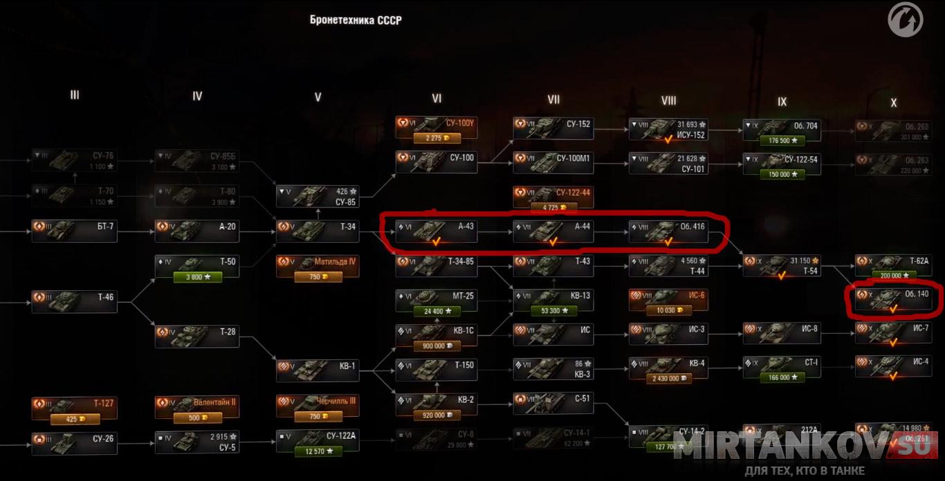 ветка советских танков World of Tanks   Lurkmore
