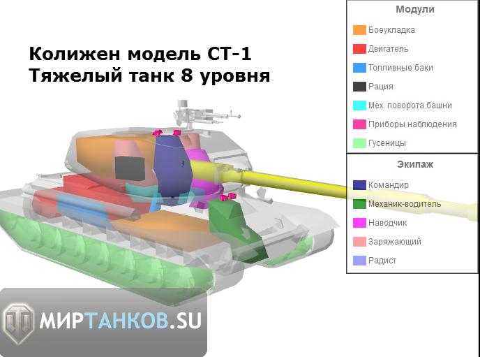 Колижен модель СТ-1