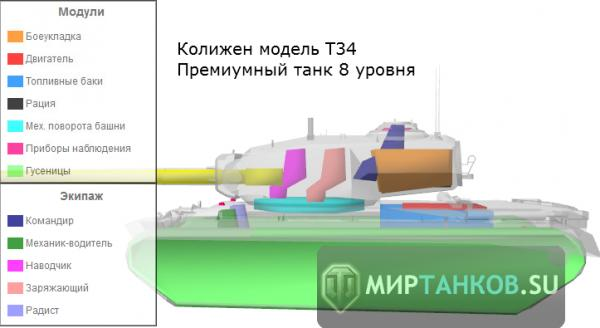 Схемы расположения оборудования на вертикальных резервуарах