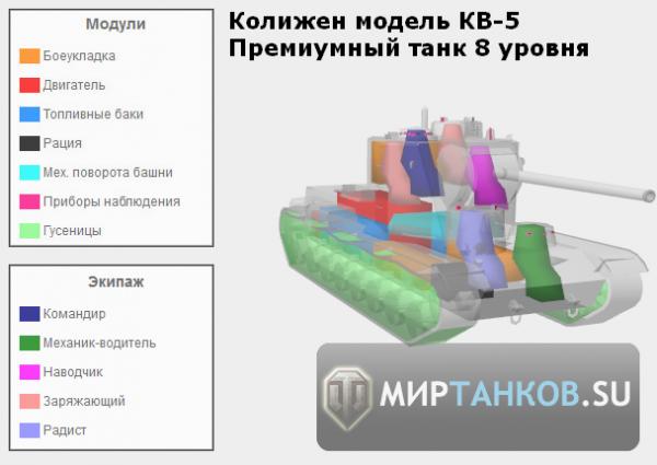 КВ-5 колижен модель слабые