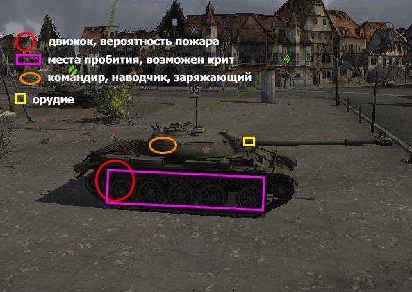 зоны пробития Т-54 борт