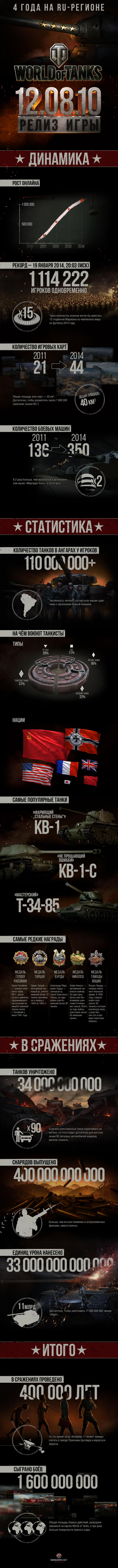 инфографика world of tanks